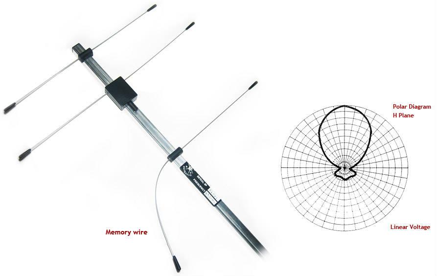 YAGI FLEX UHF